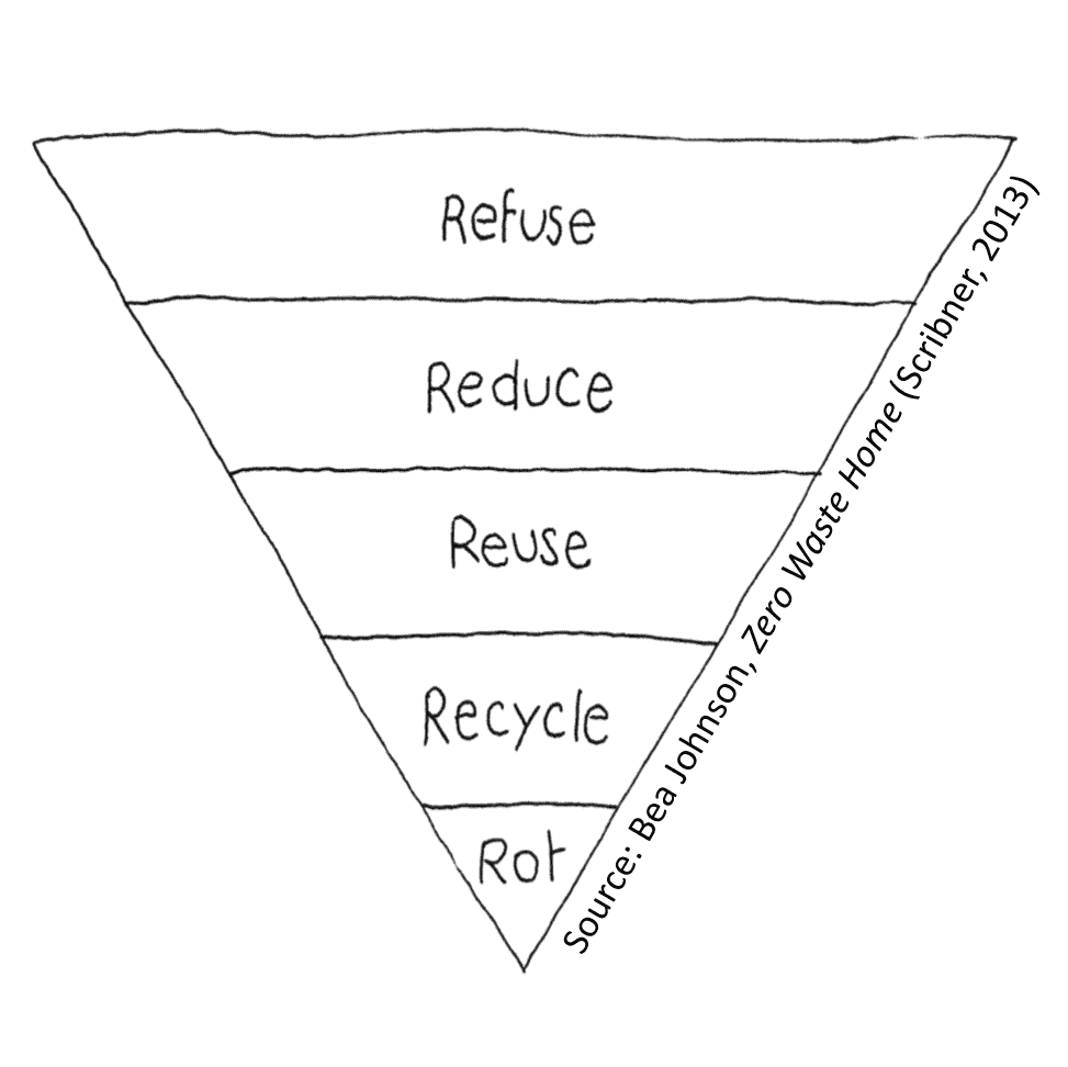 waste reduction graphic