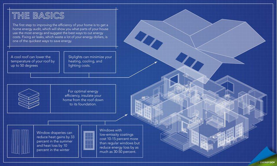 Energy efficiency basics. Energy-efficient home improvements for an older home