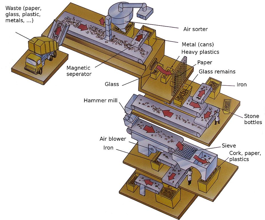 overview of a materials recovery facility